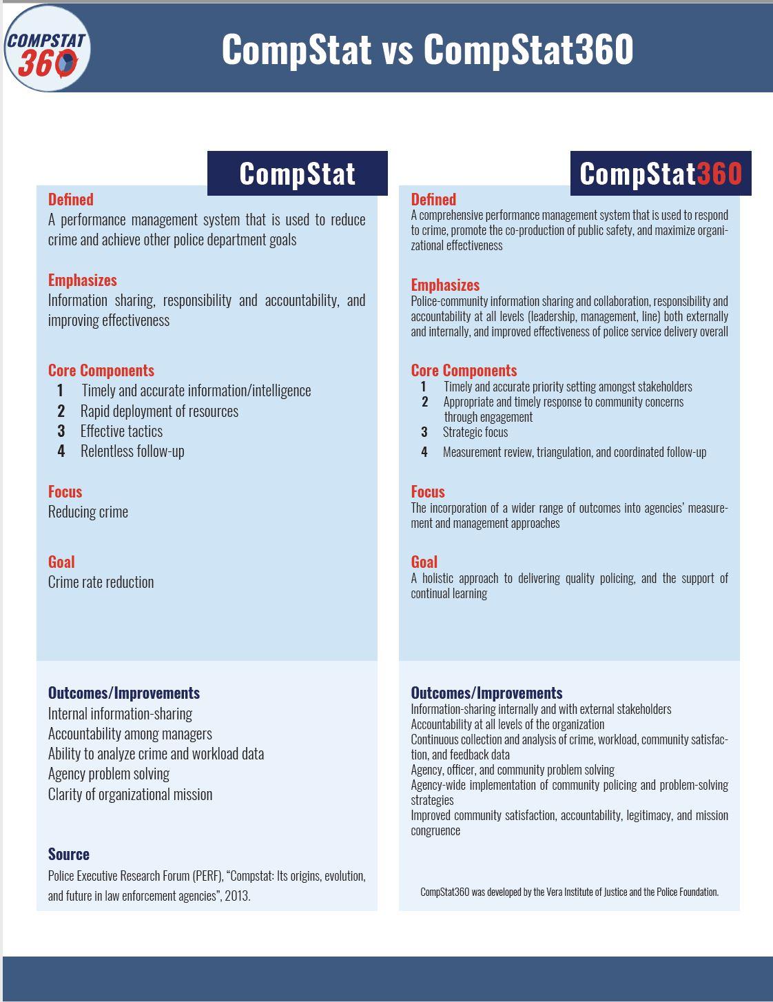 compstat effectiveness