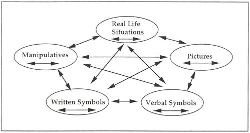 Image result for Math Lesh Model