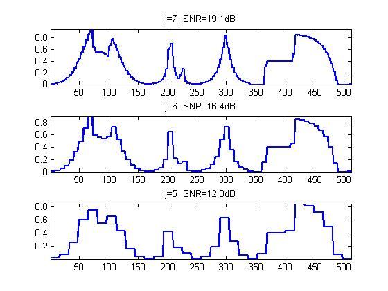 Part V: 2-D Haar Wavelets