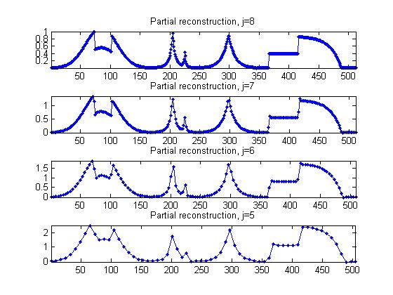 Part IV: 1-D Haar Wavelets