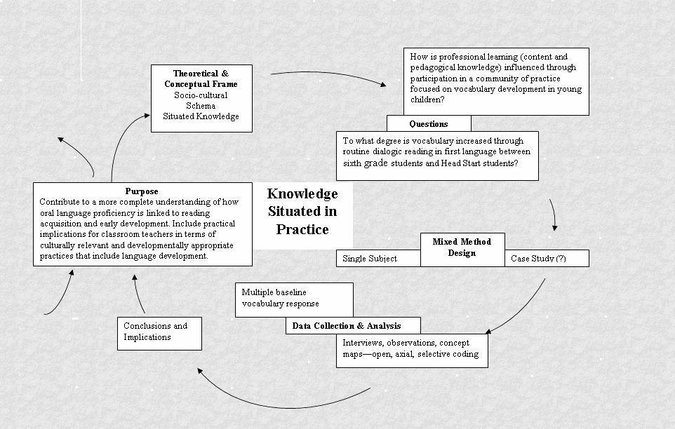 theoretical implications dissertation