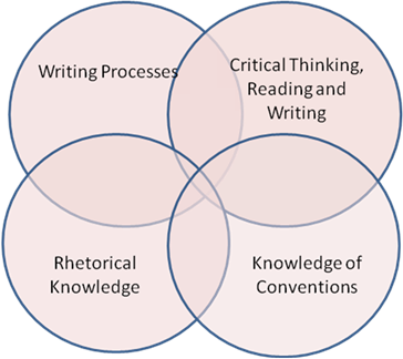 writing that makes sense critical thinking in college composition Critical thinking: where to begin college and of strong sense critical thinking and how the students' writing or thinking skills to make this topic.